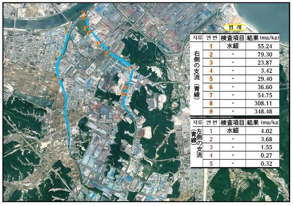 浦項の水銀汚染図